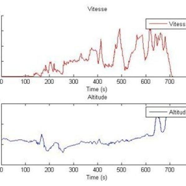 Datalogger d'angle, de vitesse, d'altitude … pour voiture, vélo ou MOTO- Exploitation des données