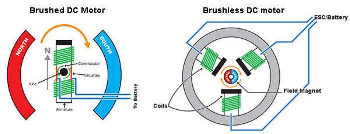 Recycler un vieux lecteur CD-DVD en pièces détachées-Le moteur a courant continue Brushless