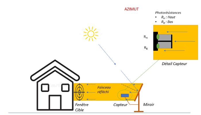 Héliostat - Lumière et Chauffage solaire par miroir suiveur-Principe